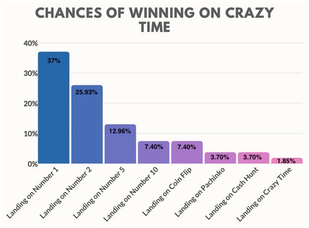 Chances of winning Crazy time live game