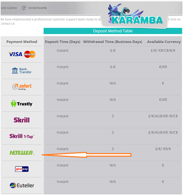 Neteller Karamba online caisno UK